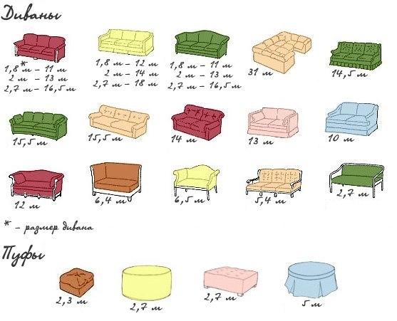 Перетяжка мебели: как рассчитать нужное количество ткани для диванов и пуфов