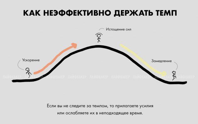 прилагать усилия, неэффективный темп