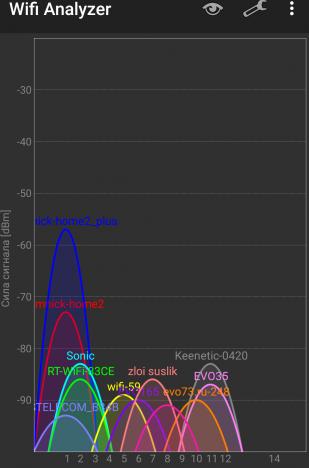 Xiaomi Router 3: Уровень сигнала в точке 4