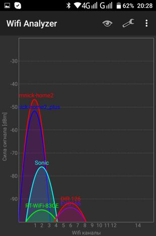 Xiaomi Router 3: Уровень сигнала в точке 1