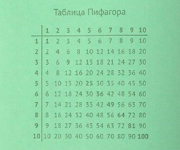 Скачать таблицу умножения mp3