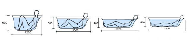 Какую ванну выбрать: Размеры ванн