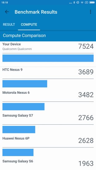 Xiaomi Mi5S Plus: производительность