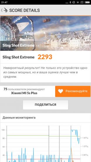 Xiaomi Mi5S Plus: результаты теста