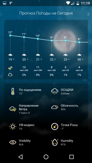 Weather Wiz: детальный прогноз погоды