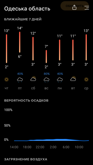 Today Weather: погода на неделю