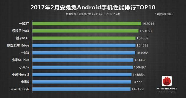 Лучшие Android-смартфоны по версии AnTuTu
