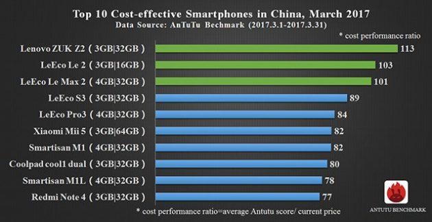 AnTuTu: лучшие смартфоны марта
