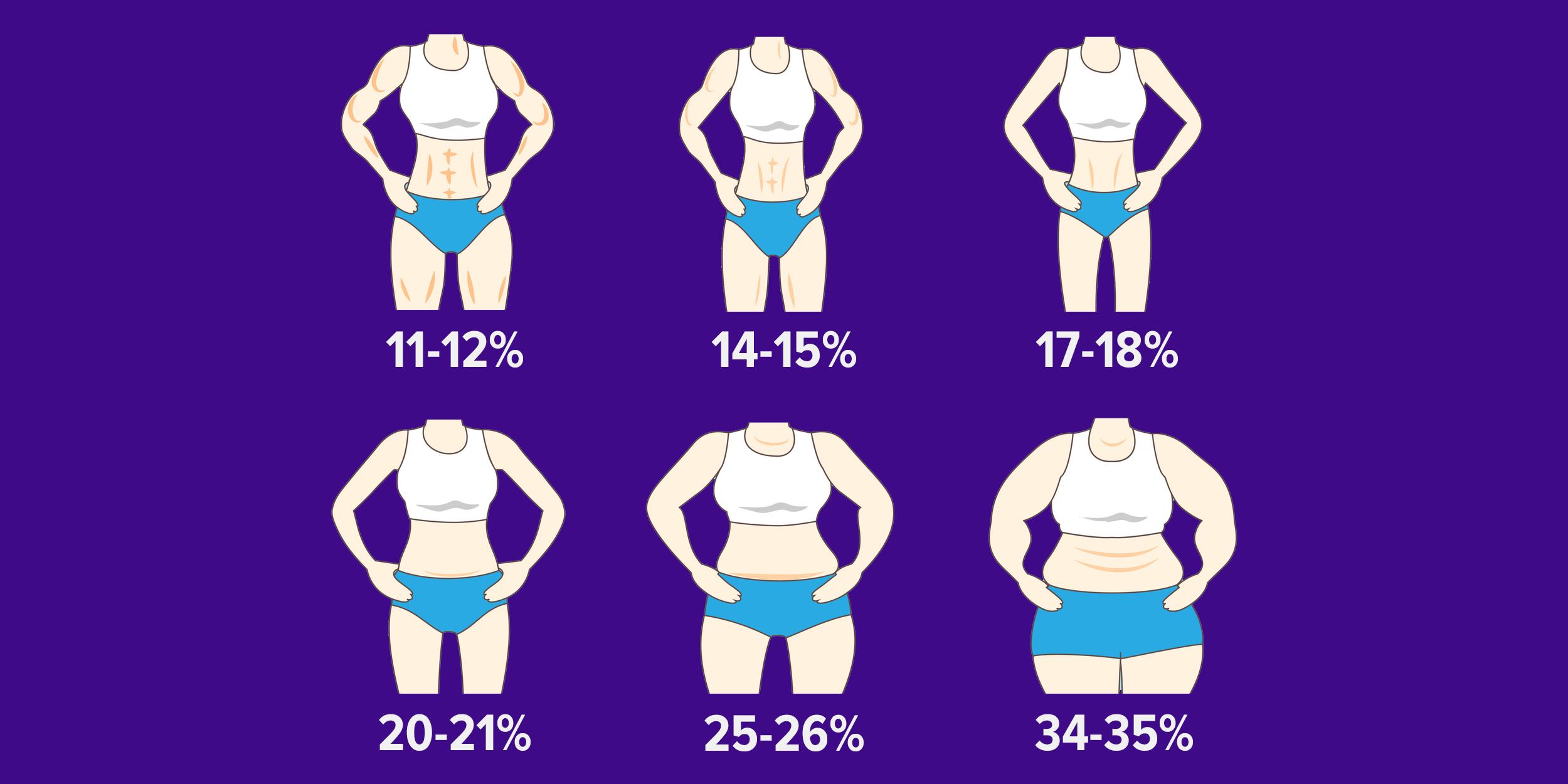 уменьшить жир в организме