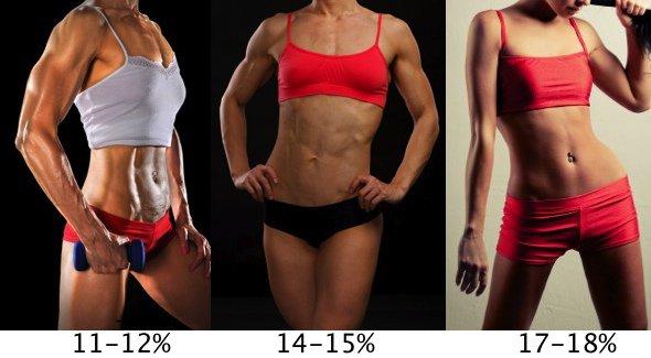 процент жира для женщин