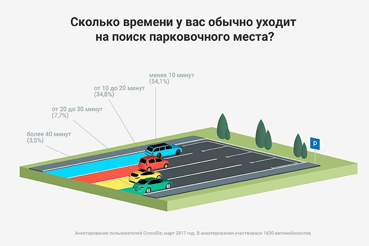 Поиск парковочного места
