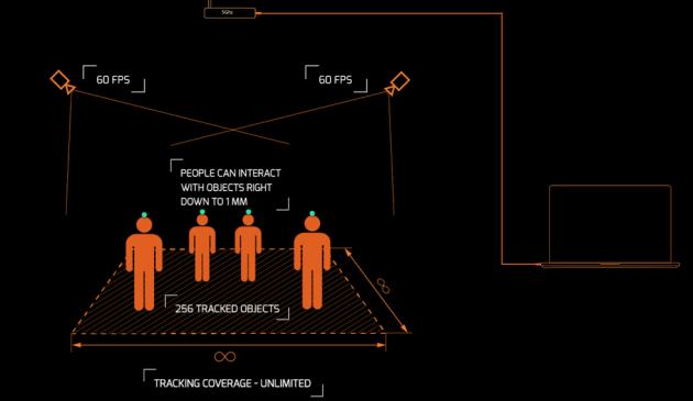 Система Smart Track