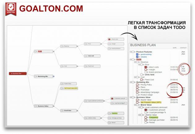 Goalton: иерархическое дерево задач