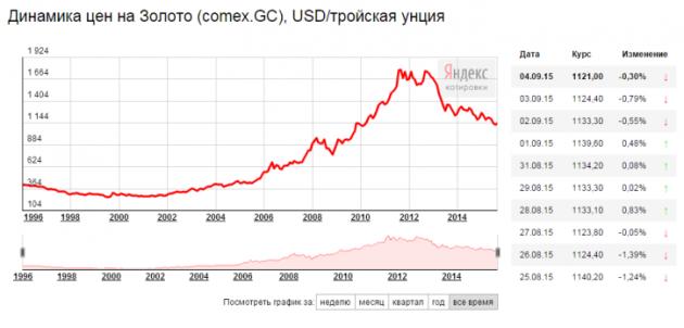 обман в ювелирных магазинах: динамика цен на золото