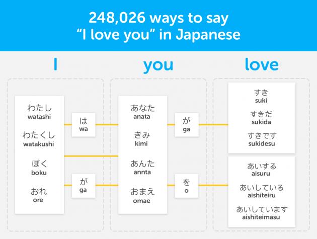 Duolingo: японский язык