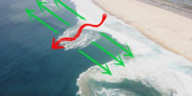 Обратное течение: что это такое и как не утонуть рядом с берегом