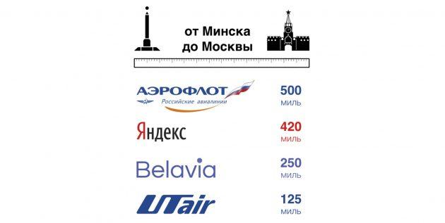 Программы лояльности авиакомпаний: мили