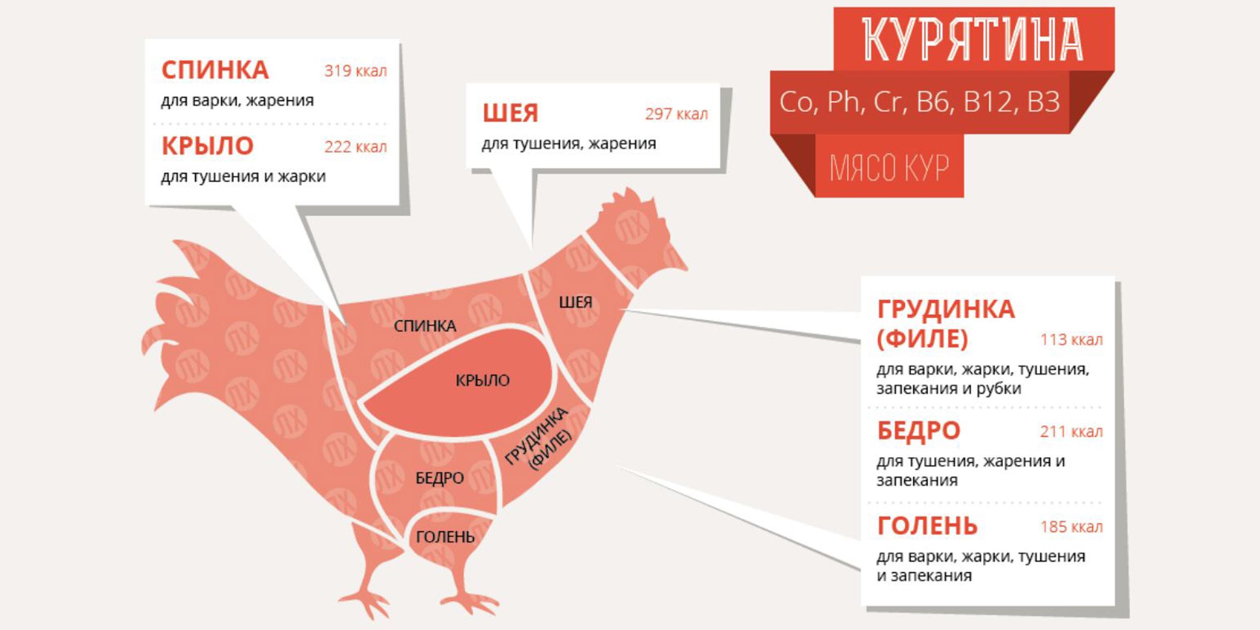 переноса сколько варить филе бедра курицы магазинов Хабаровска