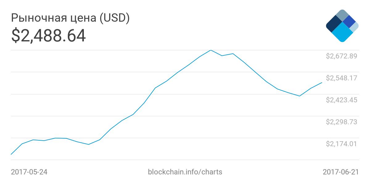 сколько стоит биткоин в рублях в начале
