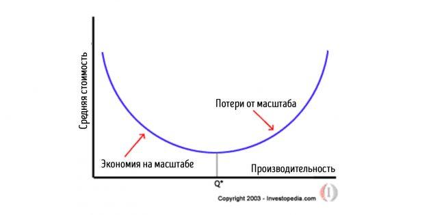 ментальные модели: экономия на масштабе