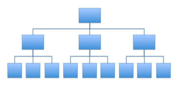 ментальные модели: принцип пирамиды