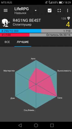 LifeRPG: диаграмма