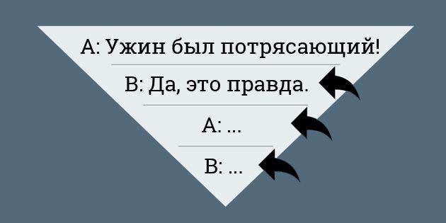 правило 30 процентов: перевернутая пирамида