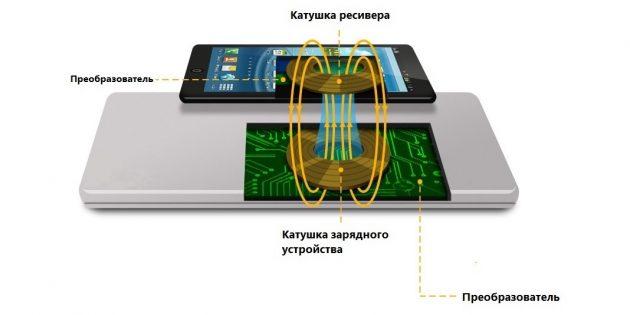 Технология Qi