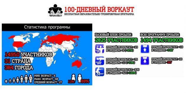 Статистика участия в программе