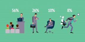 Как успешные руководители проводят рабочий день
