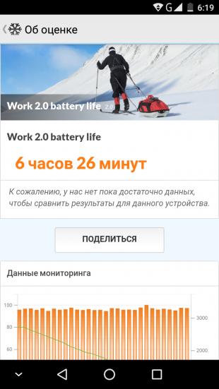 Ulefone Mix. PCMark тест батареи