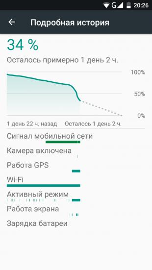 Ulefone Mix. График батареи