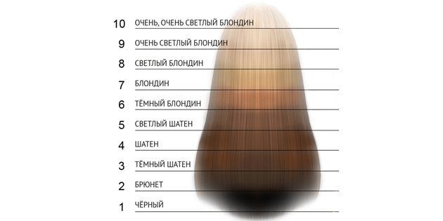 Осветление волос: Уровень глубины тона