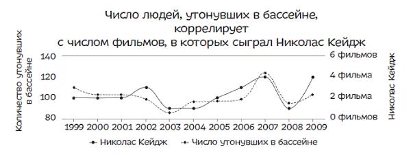 ложная информация: ложные корреляции