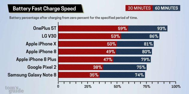 смартфоны с быстрой зарядкой: тест