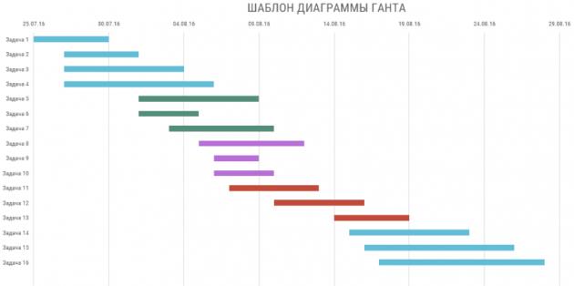 пример диаграммы Гантта