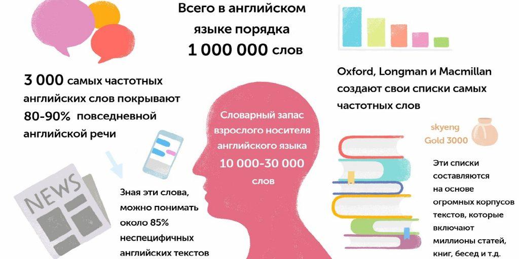 выучить английский: слова