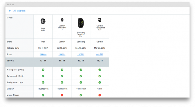 Fitness Tracker Database сравнение