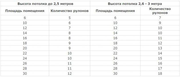 Как посчитать, сколько обоев нужно: Расчёт узких обоев