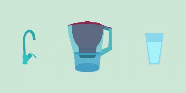 Ты — то, что ты пьёшь: какая вода самая полезная и безопасная