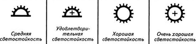 Какие обои выбрать для разных комнат: Пиктограмма, указывающая на светостойкость обоев