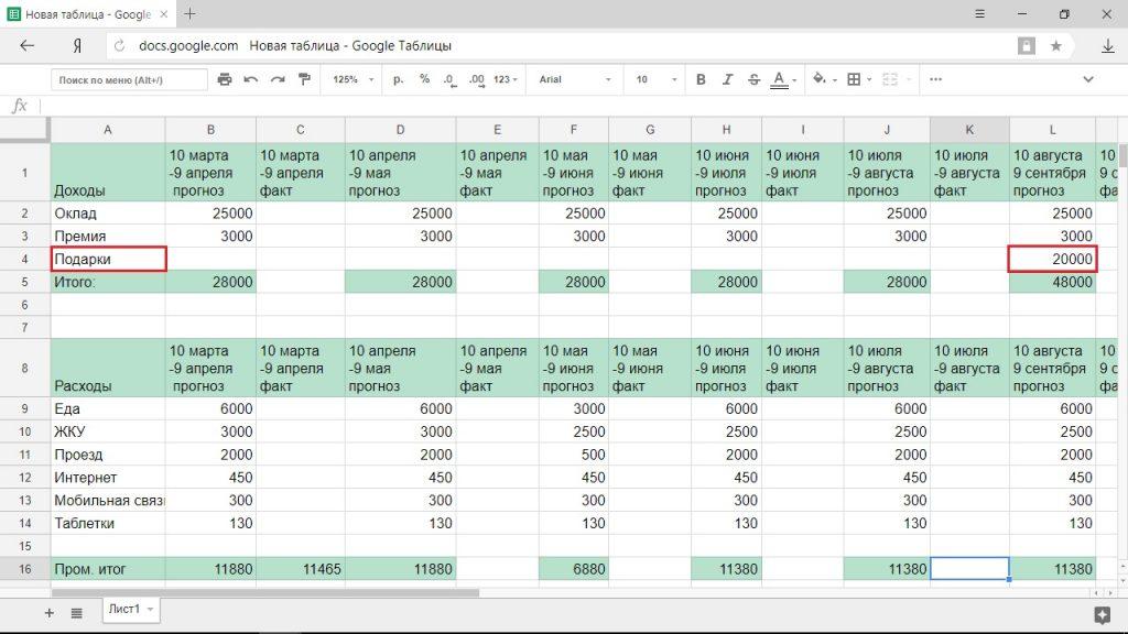 Как составить бюджет на год
