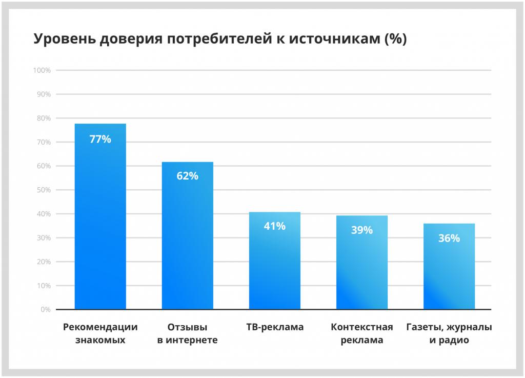 интернет-отзывы: Россия