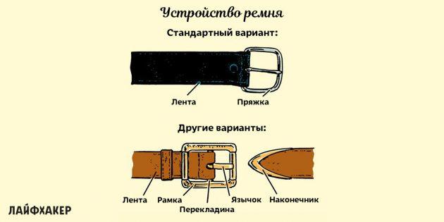 как выбрать ремень: устройство ремня