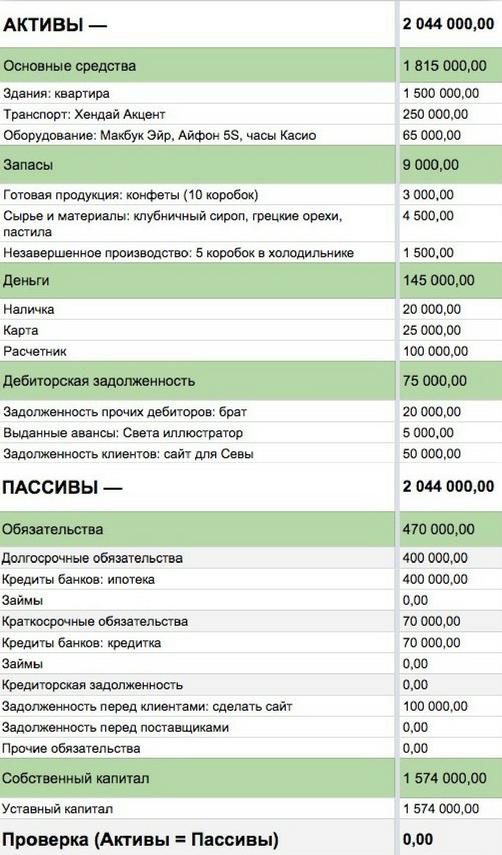 финансовый учёт: баланс