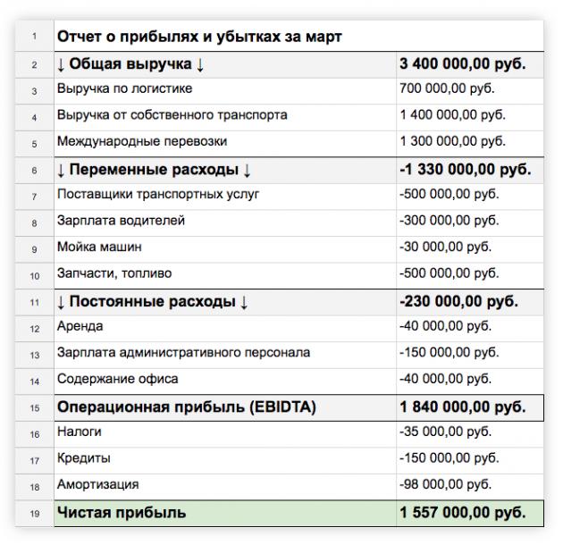 финансовый учёт: отчёт о прибылях и убытках