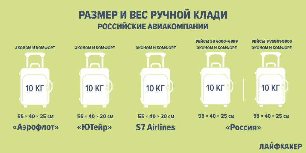 размер ручной клади в самолёте: российские авиакомпании