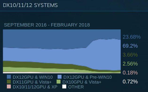 игровой компьютер: система
