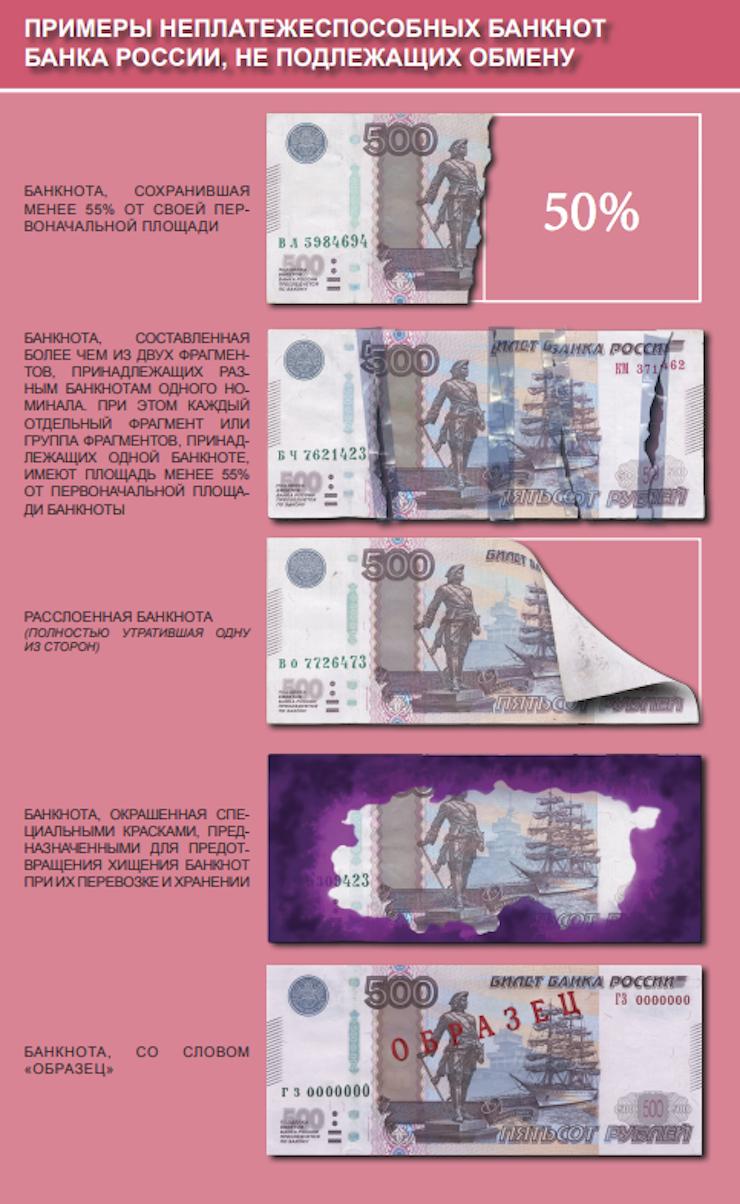 испорченные деньги: банкноты, не подлежащие обмену