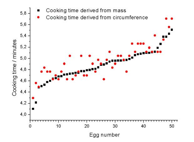 как сварить яйца: сравнение формул